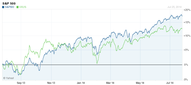 S&P 500 and Vanguard Non-US Stock Performance for 2014 YTD
