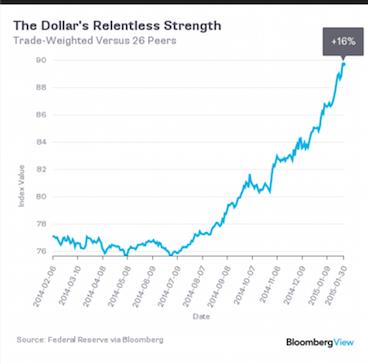 Rise_of_dollar