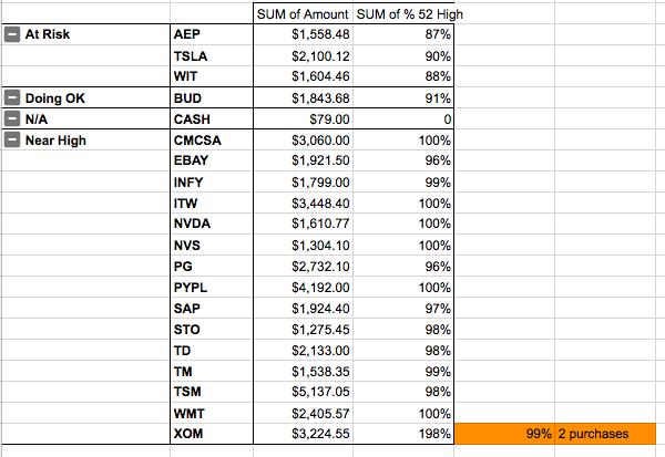 Portfolio One Stocks